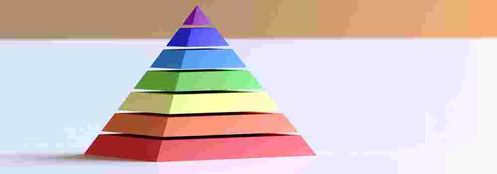 The Concept of Pyramid of Pain