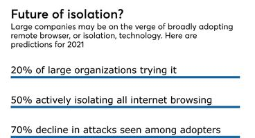 Why JPMorgan, Amex, HSBC are backing 'isolation' web browsing