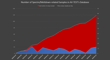 We May Soon See Malware Leveraging the Meltdown and Spectre Vulnerabilities - Cyber security news