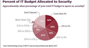 Cybersecurity's Ceiling