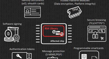 Bad RSA Library Leaves Millions of Keys Vulnerable - Cyber security news