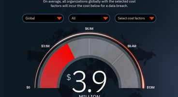 IBM Study: Hidden Costs of Data Breaches Increase Expenses for Businesses - Cyber security news
