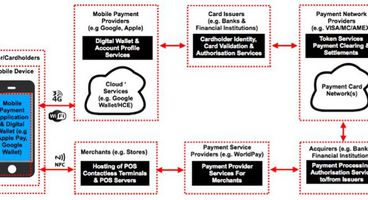 An Examination of the Security Threats Posed to a Mobile Wallet Infrastructure