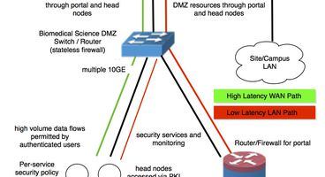 ESnet's science DMZ design could help transfer, protect medical research data - Real Time Cyber Security Updates