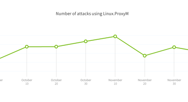 Linux.ProxyM IoT Botnet now used to launch hacking attacks against websites