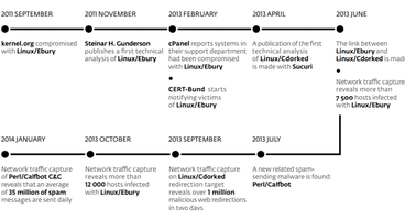 Creator of the Ebury botnet sentenced to 46 months in jail