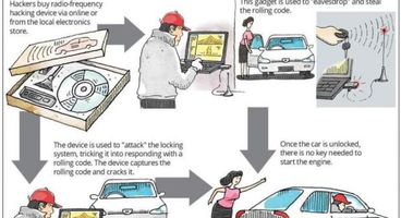 Car thieves in Malaysia have gone high-tech, using device to unlock car with keyless entry