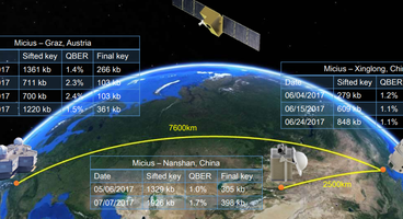 Chinese satellite uses quantum cryptography for secure video conference between continents - Cyber security news