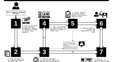 Government reveals draft digital identity framework - Cyber security news