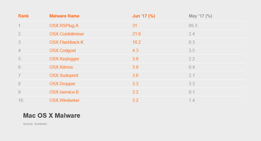 The Second Most Popular Mac Malware Is a Cryptocurrency Miner - Cyber security news